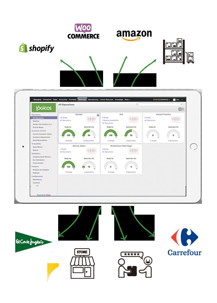 mobile Multicanal-B2ByB2C verde (2)